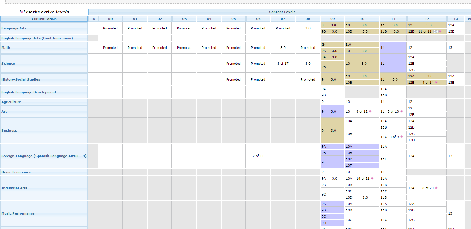 This is a student view of the Educate/Empower gradebook.
