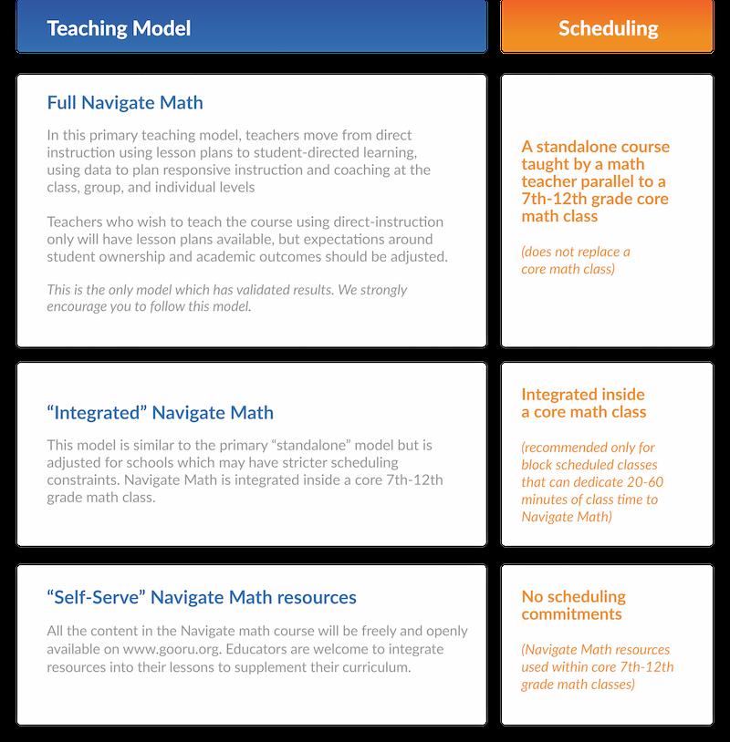Navigate Math Implementation Models