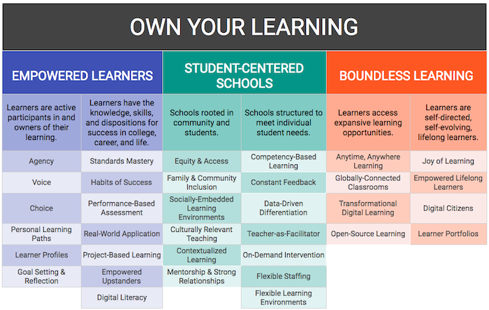 ReNEW Schools Personalized Learning Vision Graphic