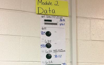 Photo of poster board on wall that shows various graphs of data