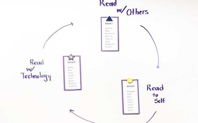 Example of three stations, labeled read with others, read to self, and read with technology, displayed in a cycle