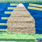 Art piece depicting a mountain with levels of mastery indicated from top to bottom and student names are placed depending on level of mastery
