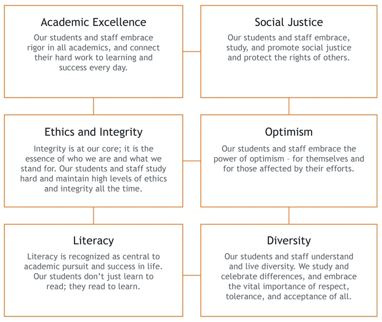 CICS West Belden adheres to six core commitments: academic excellence, social justice, ethics and integrity, optimism, literacy, and diversity.