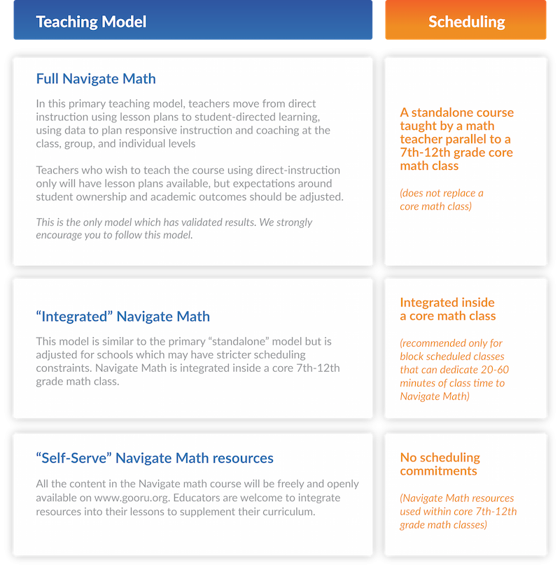 Navigate Math Implementation Models