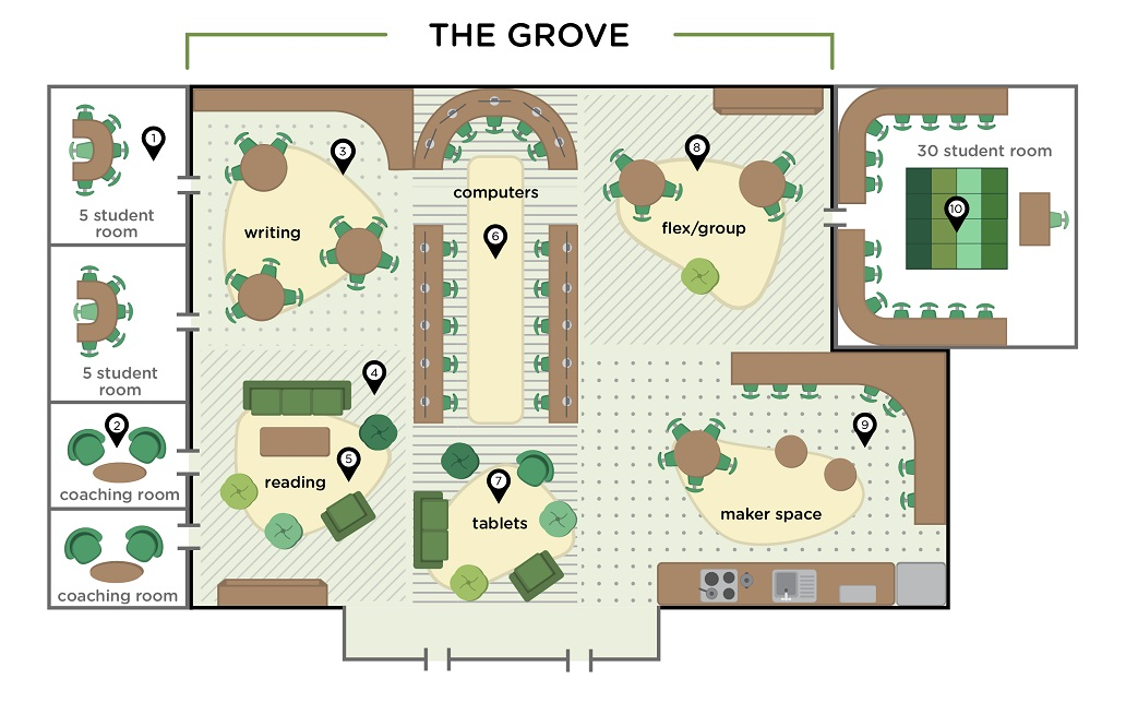 The grove is an area at Roots where students and teachers have choice around where and how they learn and work with students.