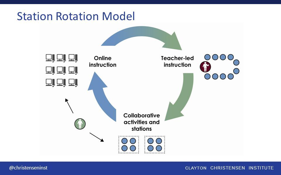 How Do I Set Up A Station Rotation Model In My Classroom Blended