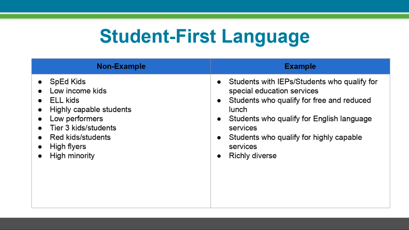 Table sharing non-examples and examples of student-first language at Highline Public Schools. Non-examples include: SpEd Kids, Low income kids, ELL kids, highly capable students, low performers, tier 3 kids/students, red kids/students, high flyers, high minority. Examples include: students with IEPs/students who qualify for special education services; students who qualify for free and reduced lunch; students who qualify for English language services; students who qualify for highly capable services; richly diverse