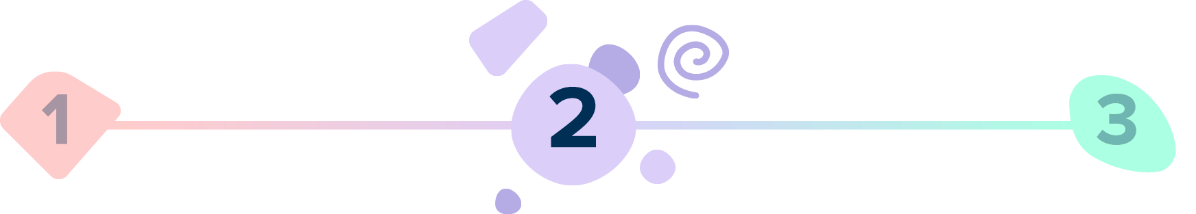A line with numbers 1, 2, 3. Number 2 is larger with purple shapes around it.