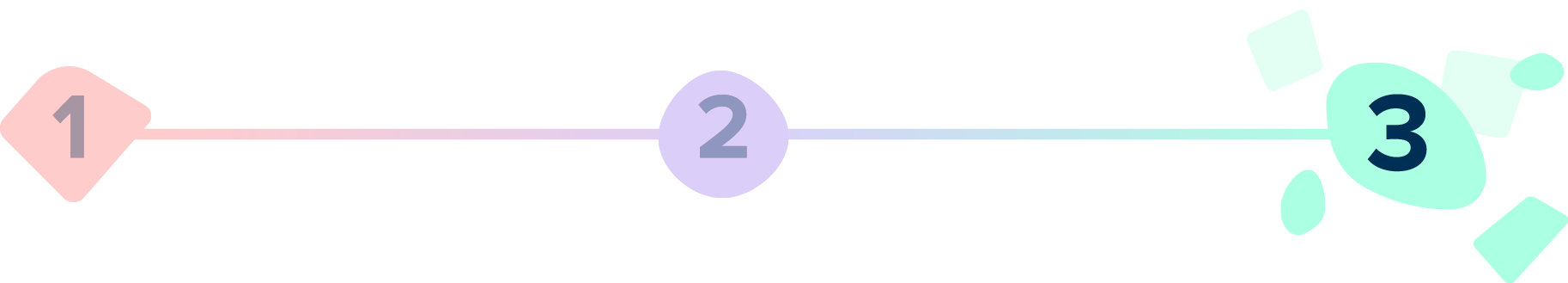 A line with numbers 1, 2, 3. Number 3 is larger with green shapes around it.