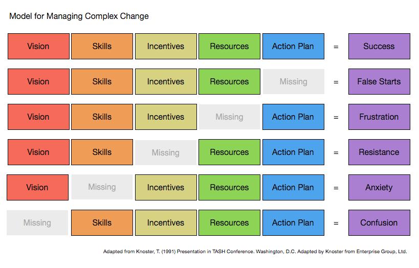 knoster model for managing complex change