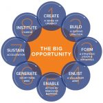 "Orange circle labeled ""The Big Opportunity"" sits in the center of eight blue smaller circles along the outside"