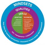 Circular graphic with several layers. The outermost and largest layer reads Mindsets: New vision for teaching and learning, orientation toward change and improvement. The second layer reads Qualities: Grit, transparency, collaboration. The third, innermost layer, labeled Skills, is split into two halves. The first half reads Adaptive: Reflection, Continuous improvement and innovation, communication. The second half reads Technical: Data Practices, Instructional Strategies, Management of Blended Learning Experience, Instructional Tools.