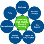"""One green circle that reads """"Cultivating High-Quality Blended Learning"""" sits surrounded by seven blue circles that read leadership, resource allocation, new capacity, support for early adopters, strategy for scaling, communications, and policy."""